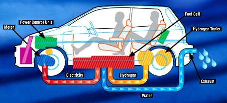 Cost Of Hydrogen As A Fuel For Car